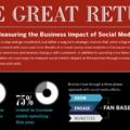 Közösségi média és ROI (infografika)