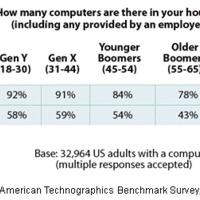 Hány amerikai háztartásban van egynél több számítógép?