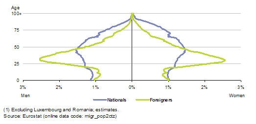 age_structure_of_the_national_and_non-national_populations_eu_2011_1.png