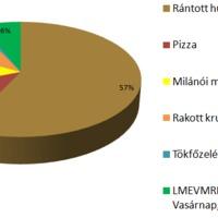 Választási eredmények 2010.04.11.