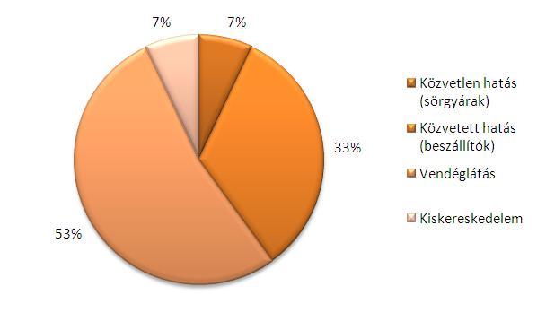 sörhöz köthető foglalkoztatottság magyarországon 2011