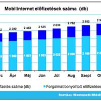 Hogyan is van a Magyar mobilnet?