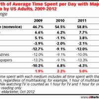 A mobilozás menőbb mint a TV nézés