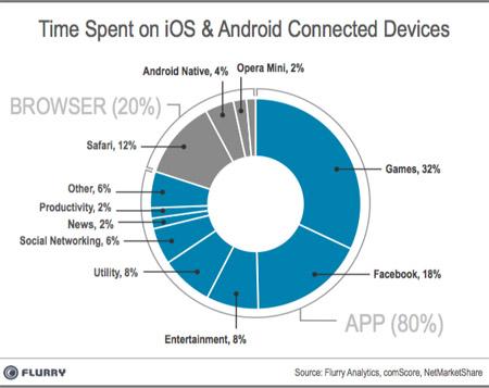 mobil_app_vs_mobil_web_flurry.jpg
