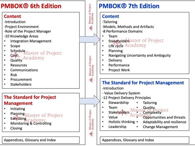 2020 Q4-ben várhatóan jön a PMBOK7 kiadás