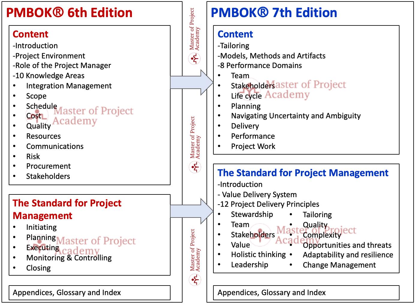 pmbok6-pmbok7.png