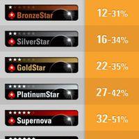 Változnak a PokerStars VIP-program szabályai