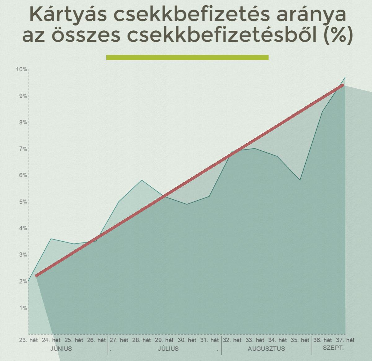 kartyas_csekkbefizetes_aranya_az_osszes_csekkbefizetesbol.jpg