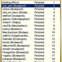 Pokerblog online tournament #2. - Versenybeszámoló