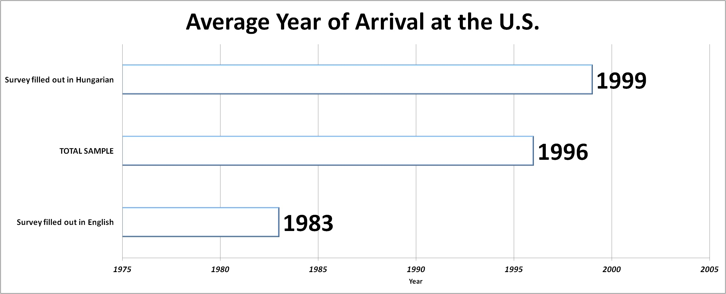 average_year_of_arrival.jpg