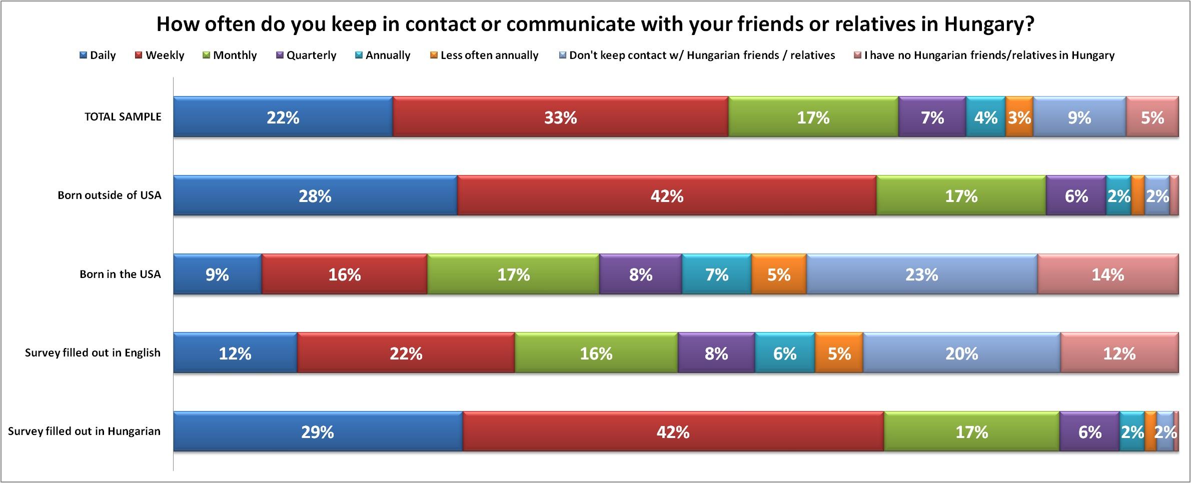 how_often_keep_contact.jpg