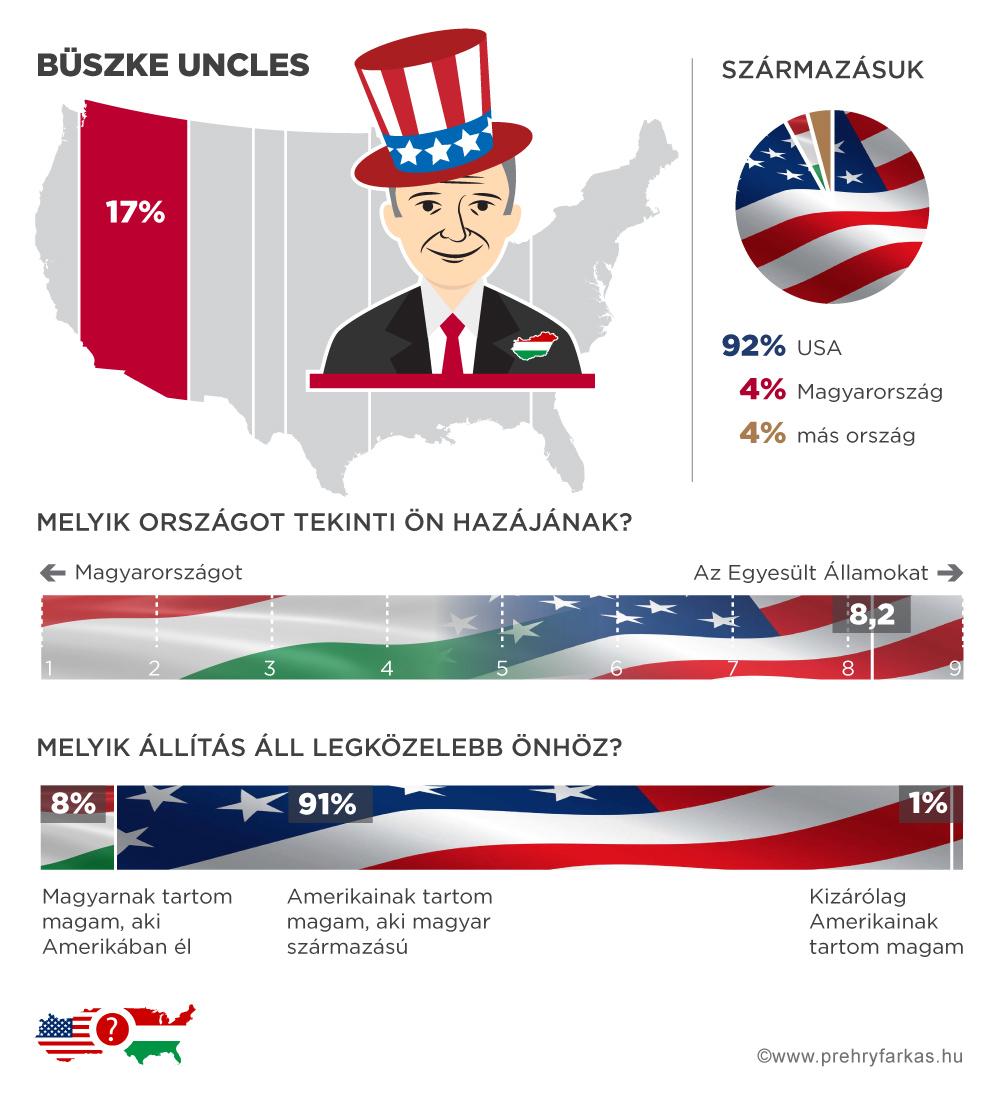 magyar-amerikai_buszke-uncles.jpg