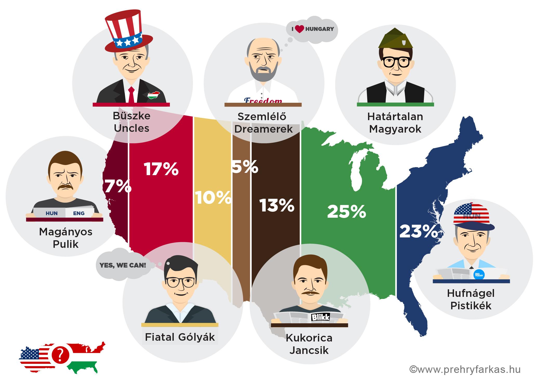 magyar-amerikai_fejek_nagy.jpg