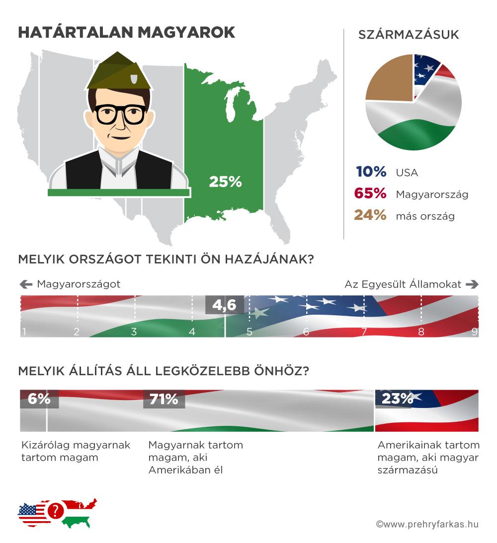 magyar-amerikai_hatartalan-magyarok.jpg