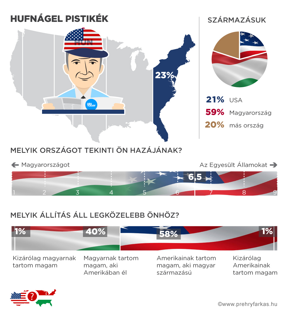 magyar-amerikai_hufnagel-pistikek.jpg