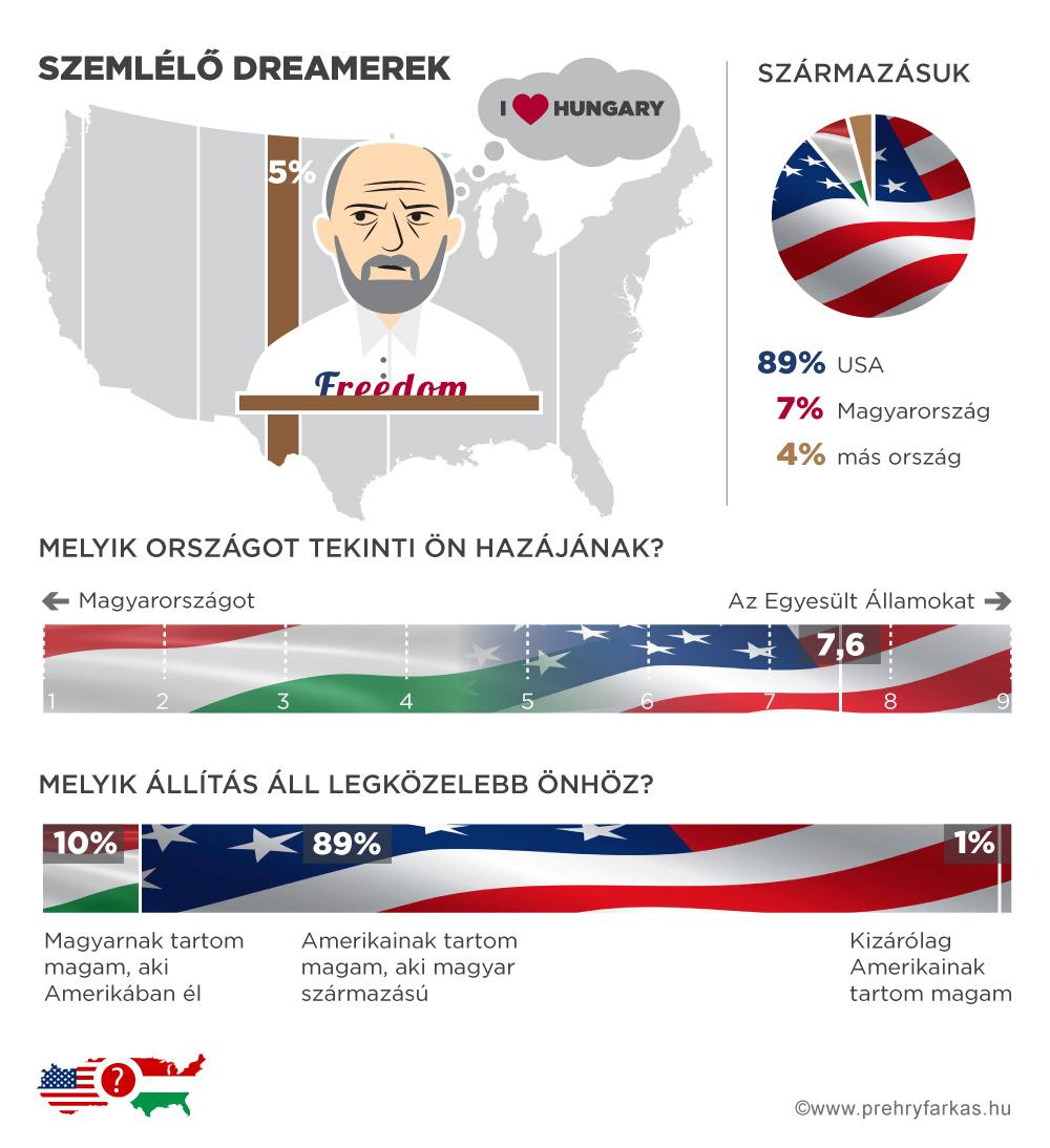 magyar-amerikai_szemlelo-dreamerek.jpg
