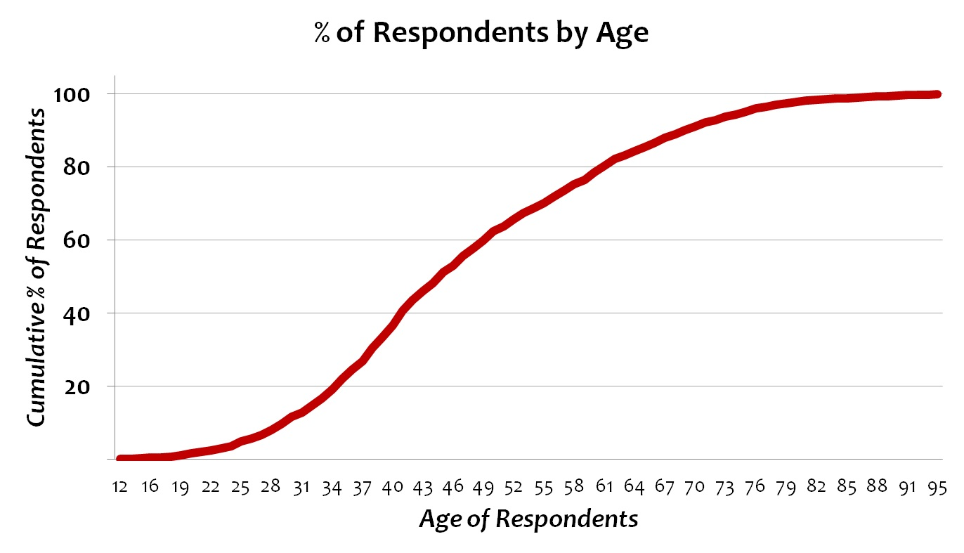 percentage_of_respondents_by_age.jpg