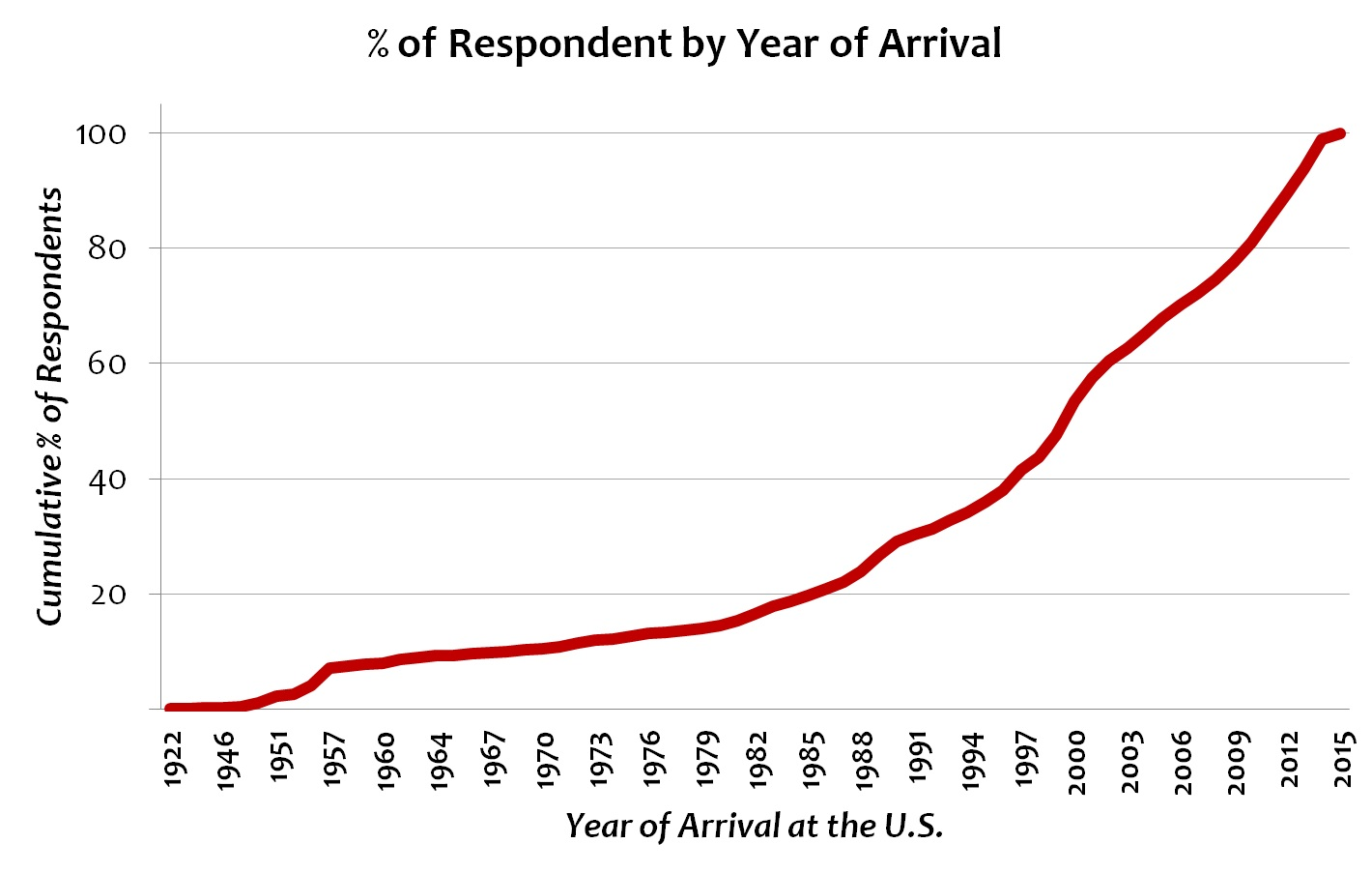 respondents_by_year_of_arrival.jpg