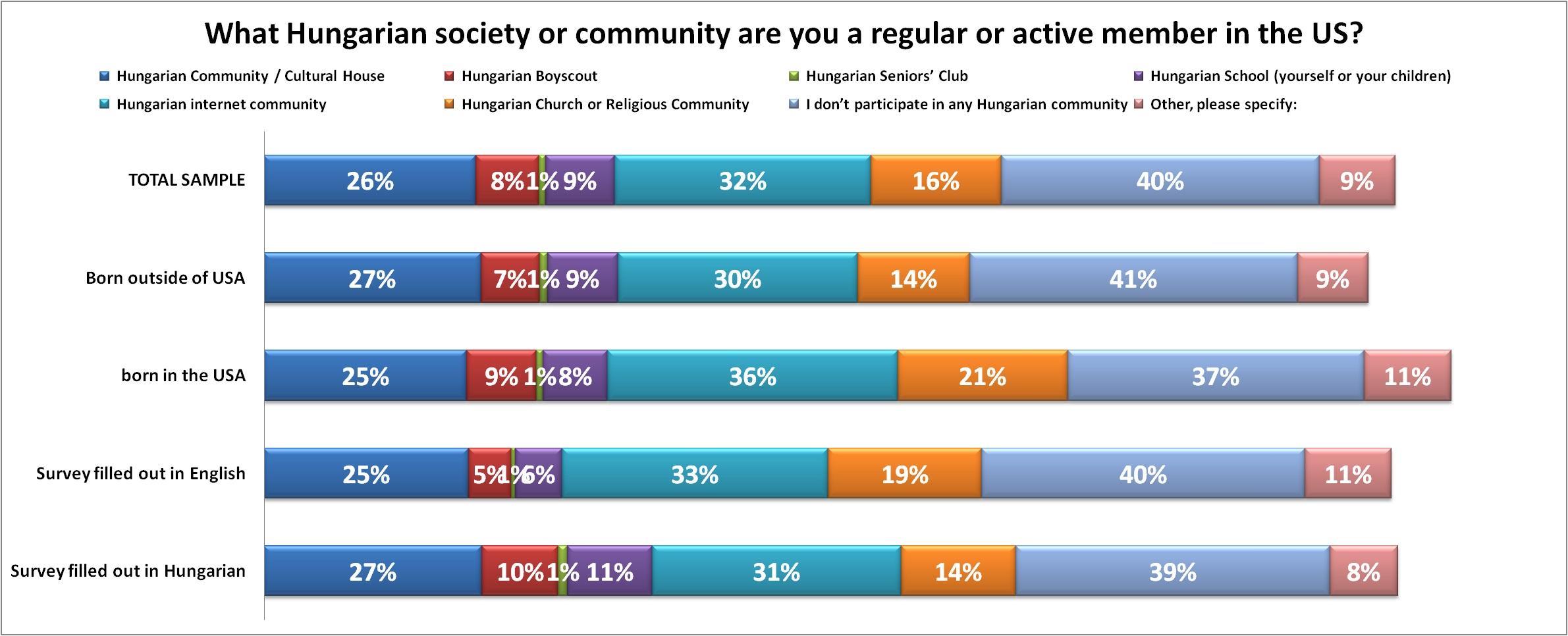 what_hungarian_community_are_you_member.jpg
