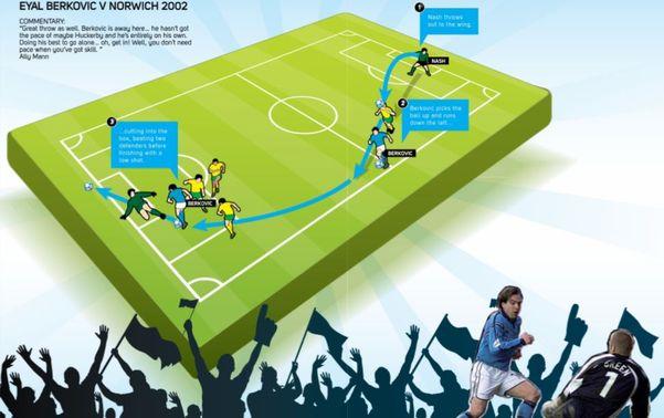 norwich_home_2001_to_02_berkovic_goal.jpg