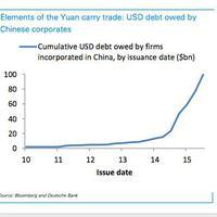 Dollár hitelek Kínában