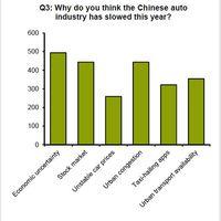 Miért lassul a kínai autóipar?
