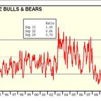 Bull/Bear arány