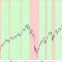S&P 500 és a mozgóátlagok
