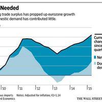 Növekedés az EU-ban