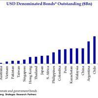 Különböző országok dollárban kibocsátott adóssága
