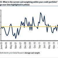 Hitelportfóliót kezelő menedzserek készpénzállománya