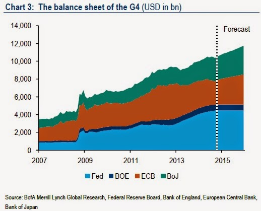 BAML - Balance Sheets of Central Banks.jpg
