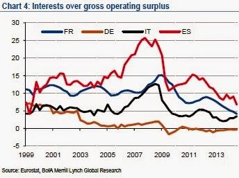 baml_interests_over_gross_operating_surplus.jpg