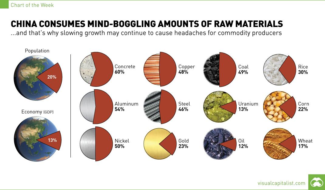 chart-china-consumption-raw-materials11.jpg