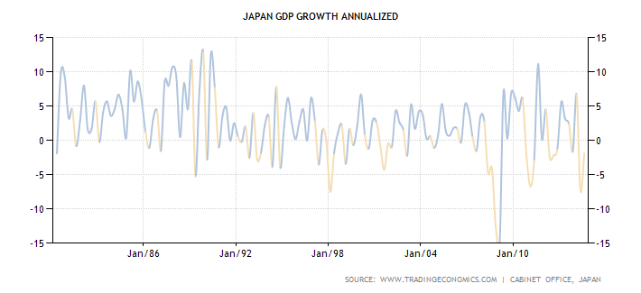 japan-gdp-growth-annualized.png