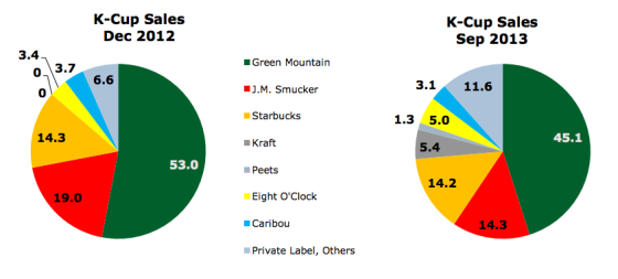 k-cup-private-label-market-share.png