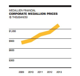 medallion_prices.jpg