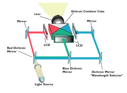 A 3 LCDs projektor sematikus rajza