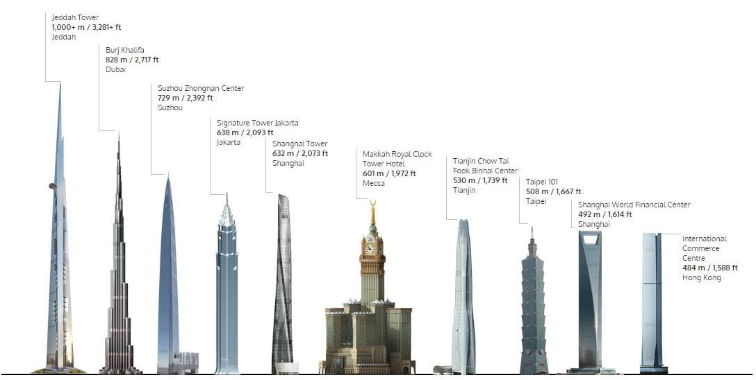 facts-of-worlds-tallest-tower-in-saudi-arabic-jeddah-kingdom-tower-saudiexpatriate_com.jpg