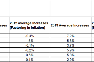 2014 javulást jelent majd a béreket illetően?