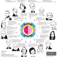 Vajon Gandhi, Einstein vagy inkább Churchill típusába tartozol? - Pszinfografika