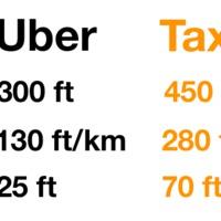 A Uber nem a szabad verseny letéteményese