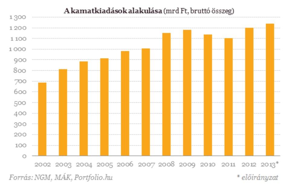 államadósság kamat.jpg