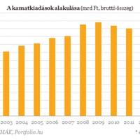 Egészségügyi kiadások és az államadósság