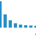 Statisztikai alapon valami nagyon nincs rendben az eredményekkel