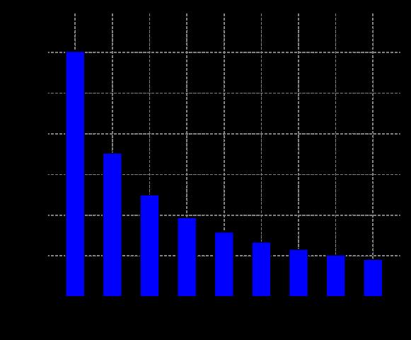 Az ideális eloszlás (magyar Wikipedia)