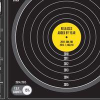 A Discogs közzétette 2015-ös összesítését, minden több
