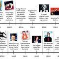 Trendetlen túltermelés – 1998 1. rész: Az idővonal