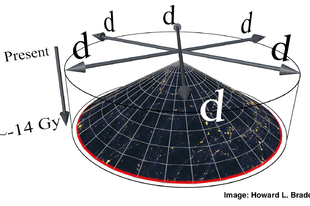 A galaxisunk 8.000 fényéves sugarú belső elöregedése