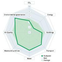 Budapest, a fenntarthatatlan főváros